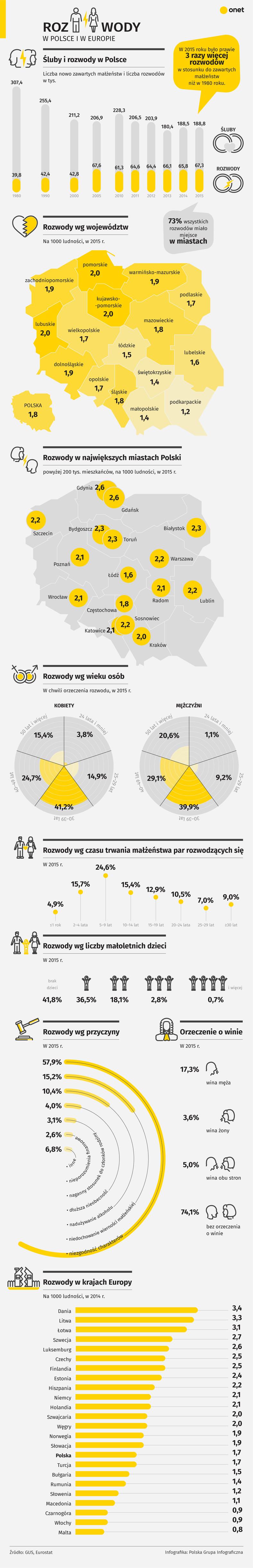 Statystyka na temat rozwodów